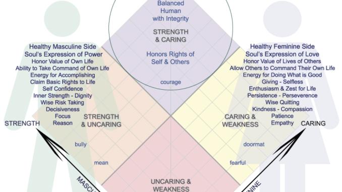 Balance masculine feminine soul self