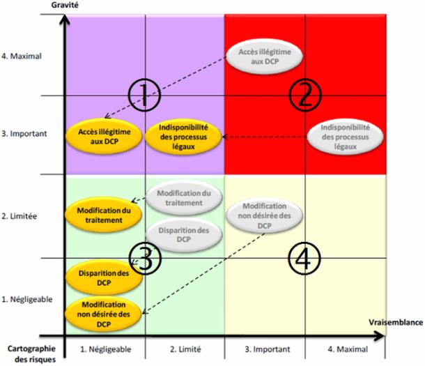La Méthode Ebios - Tableau de la cartographie des risques ré-estimée