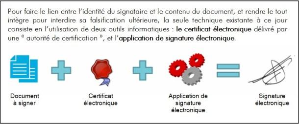 L'utilisation juridique des documents numériques à l'ère de la dématérialisation à outrance - Processus de création d'une signature électronique