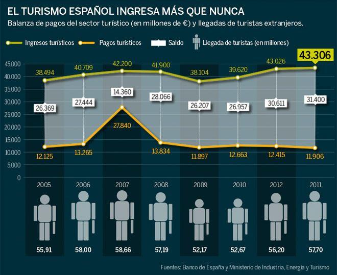 Gráfico del alojamiento turístico en España en 2012
