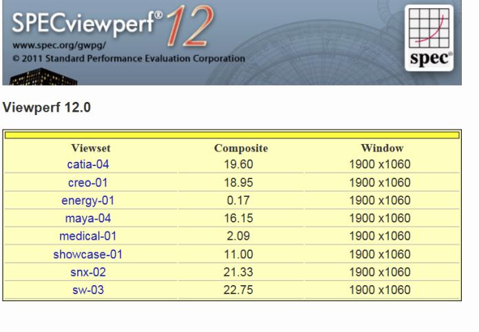 SPECviewperf 12