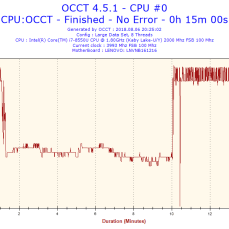 OCCT, takt procesoru v zátěži.