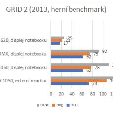 GRID 2, výsledky.