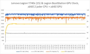 zátěž 2 jader cpu + GPU