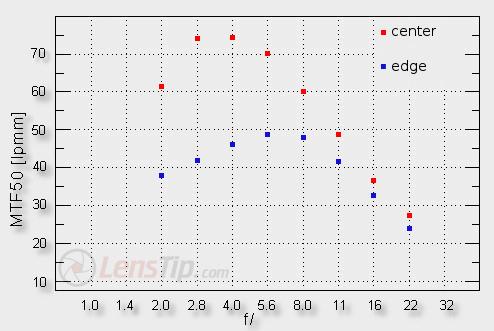 Samyang 12 mm f/2.0 NCS CS - Image resolution