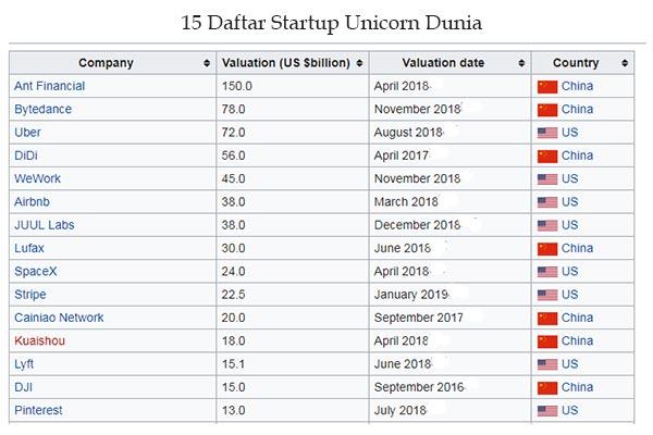 daftar startup Unicorn