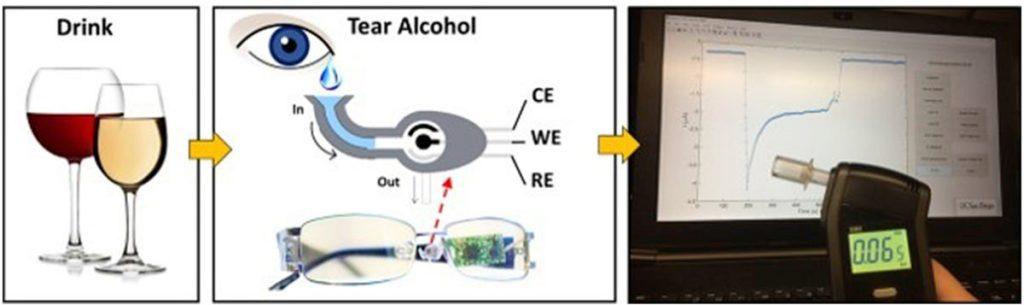 Explicação de como funciona o óculos
