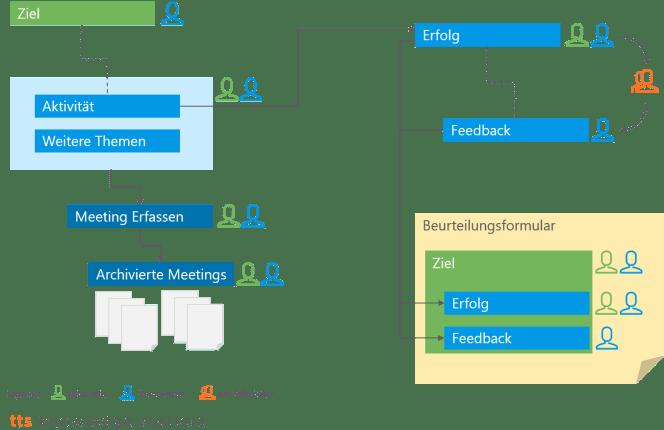 Konfiguration der kontinuierliches Performance-Management Funktionen in SuccessFactors - Leo Baettig