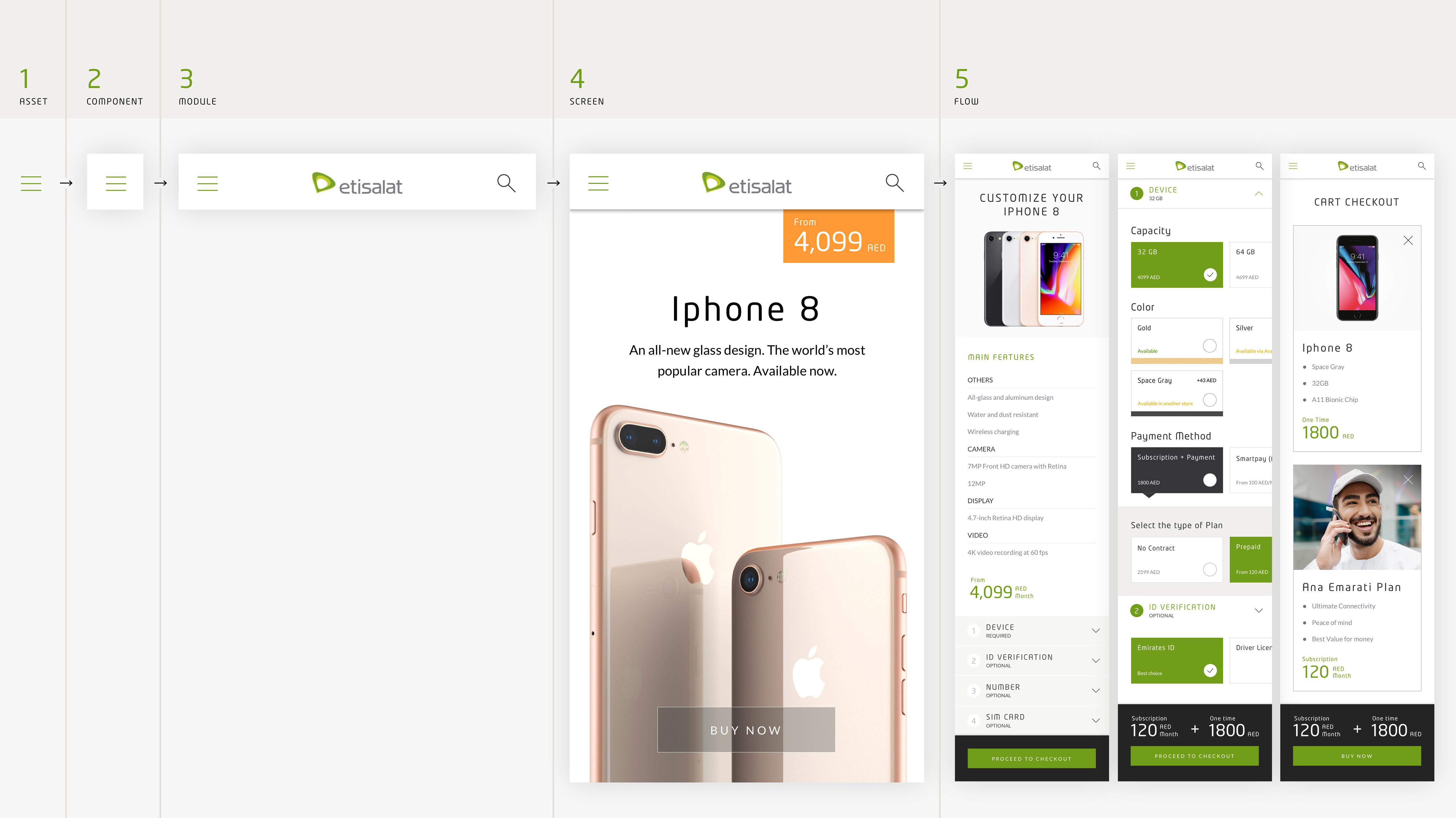 etisalat_design_system_019
