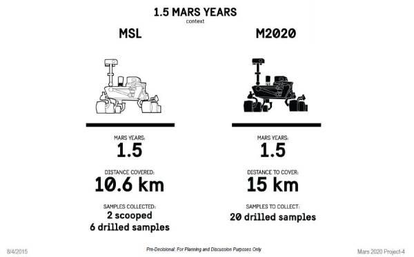 NASA's Next Mars Rover: Building the Beast!