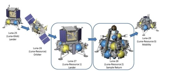 ESA, Russia Advance Moon Resource Prospecting Package