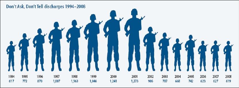 Chart Pay 2012 Disability Army