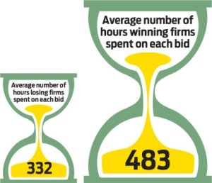 Infographic to show the average hours spent on successful bids by contractors and consultants