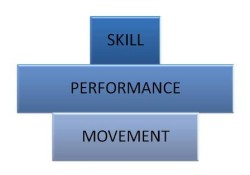 Over Powered Performance Pyramid