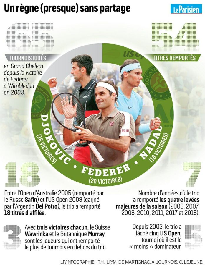 Djokovic, Nadal and Federer at the US Open: who can beat the three Fantastics?