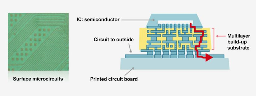 The ABF substrate (in yellow) is inserted between the semiconductor and the printed electronic circuit to avoid overheating / DR / ABF