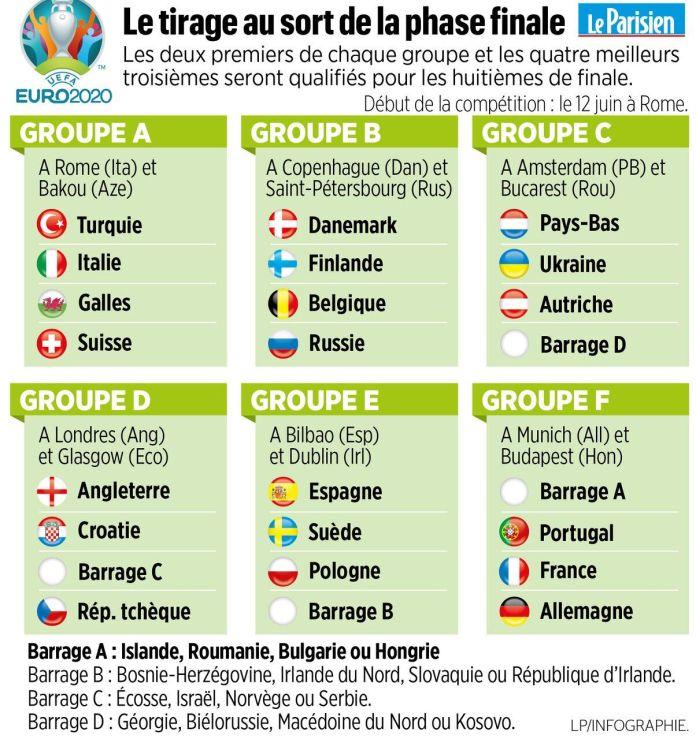 Euro 2020: l'Allemagne, le Portugal et l'adversaire au mystère ... ce qui attend l'équipe de France