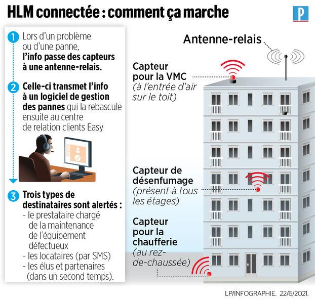 Seine-et-Marne : des capteurs de dépannage pour plus de 46 000 locataires