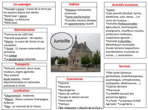Carte mentale : notre commune Juniville CM1