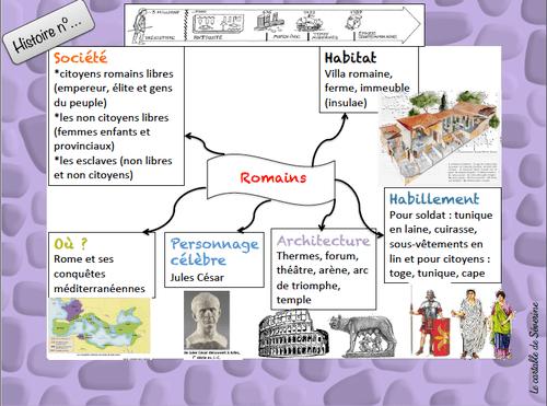 carte mentale les romains maîtresse séverine