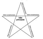 L'enseignement explicite : chap 7 Les exercices guidés