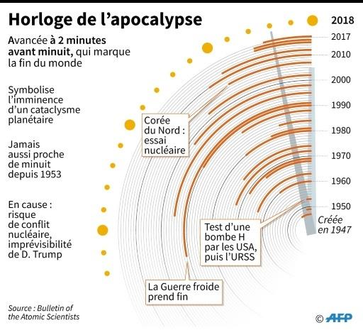 L'horloge de l'apocalypse avancée à deux minutes avant minuit © Iris ROYER DE VERICOURT AFP