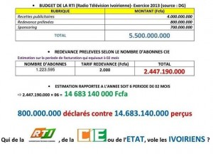 BUDGET DE LA RTI