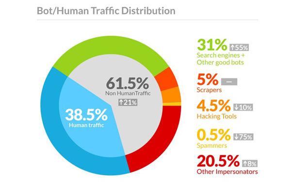الاحصائيات من موقع: leptidigital.fr