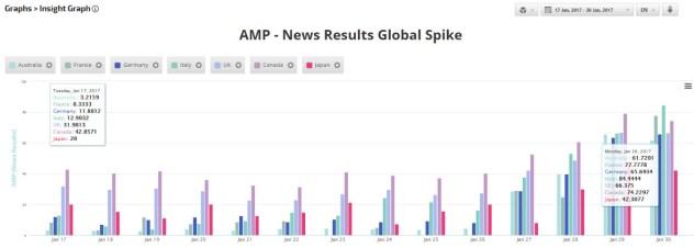 evolution amp google france