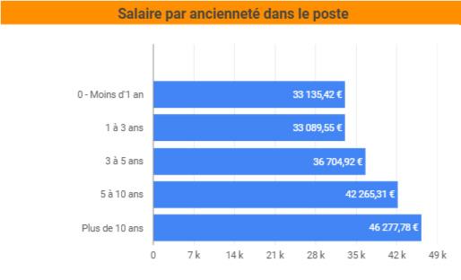 salaire ancienneté poste SEO France