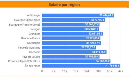 salaire SEO par Région
