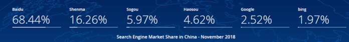2018 search engine market share in China