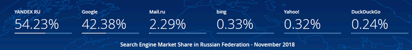 2018 search engine market share in Russia