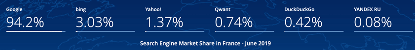 France 2019 search engine market share