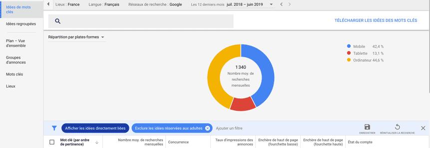 breakdown keyword planner-google searches