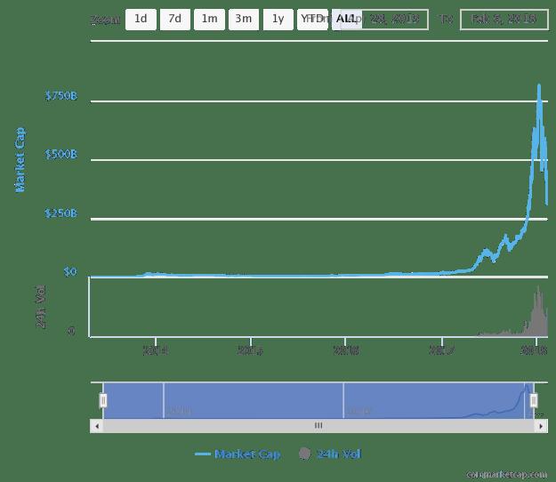 ChartMarktkapitalisierung der gesamten Kryptowährungen von Mai 2013 bis heute
