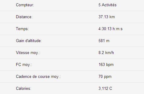stats_février2014-lerunnergeek