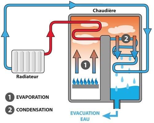 Chaudières à condensation : Pourquoi choisir une chaudière à condensation