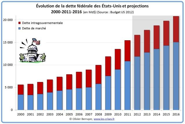 http://www.les-crises.fr/wp-content/uploads/2012/09/dette-federale-usa.jpg
