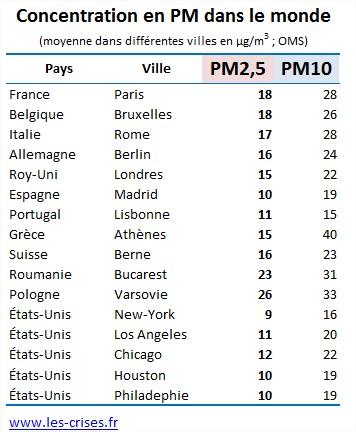 concentration-pm-villes-monde-2