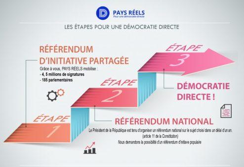 étapes Pays Réels democratie directe