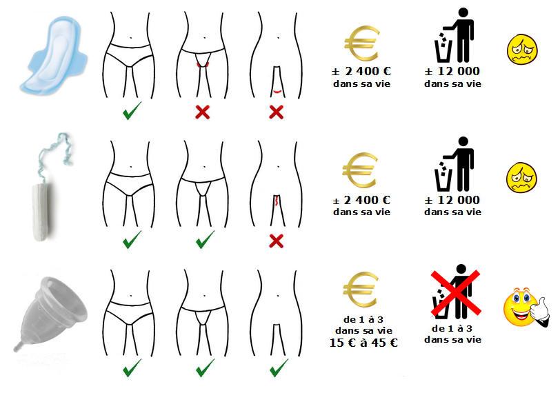 serviette, tampon et coupe menstruelle avantages inconvénients coût économies pollution