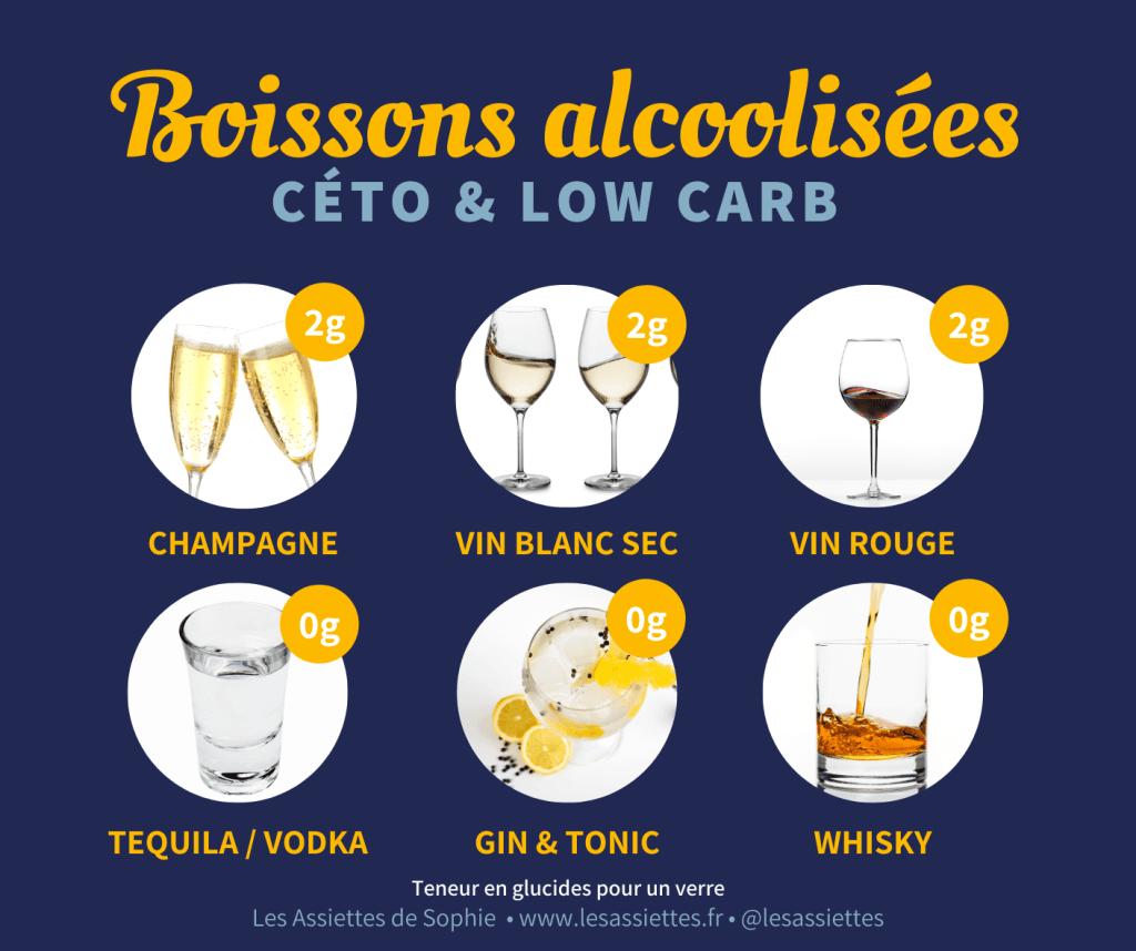 Les boissons alcoolisées dans le cadre de l'alimentation cétogène et lowcarb