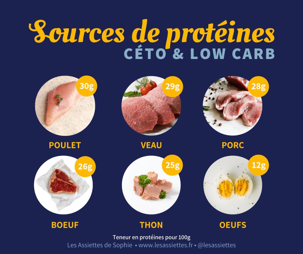 Les meilleures sources de protéines en alimentation cétogène