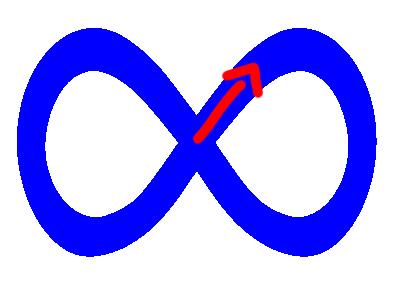 Die liegende Acht vernetzt beide Gehirnhälften und sorgt damit für eine gesteigerte Konzentration.