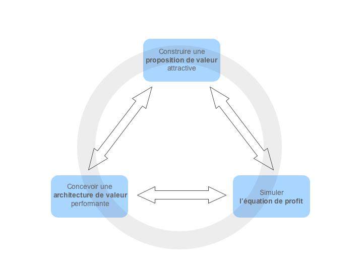 Odyssee 3.14 reconstruit le modèle proposé par A. Osterwalder en proposant 3 thèmes à travailler
