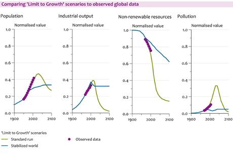 L'Apocalisse dietro l'angolo: abbiamo superato i limiti dello sviluppo?