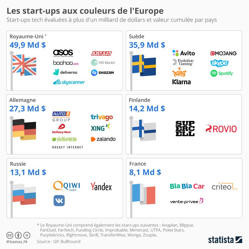 valorisation start-ups europe
