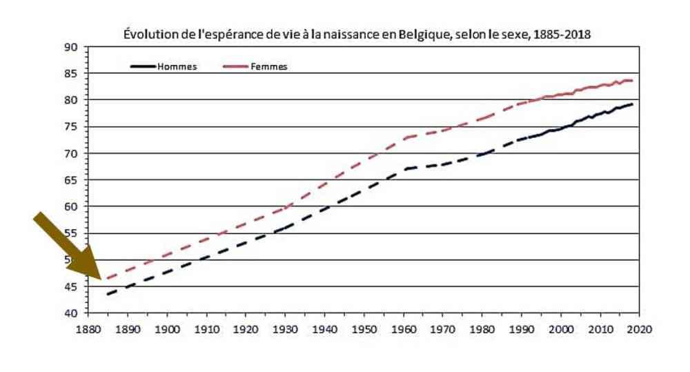 L'utopie 105 - Evolution durée de vie depuis 1880 jusque 2018