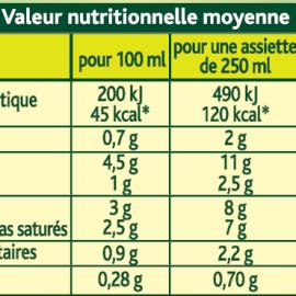 Comprendre le Tableau Nutritionnel